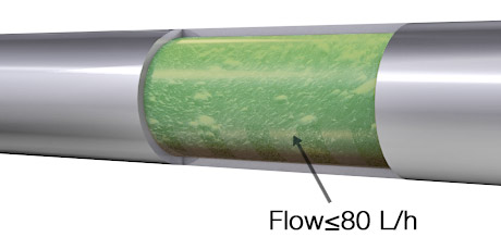 Suitable accuracy even at low flow rates